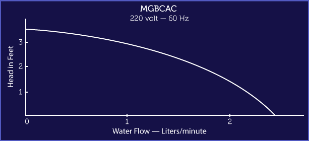 MGBCAC 115V Performance Graph