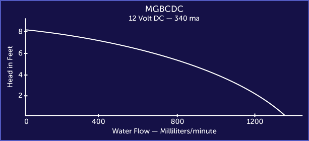 MGBCDC 12V Performance Graph